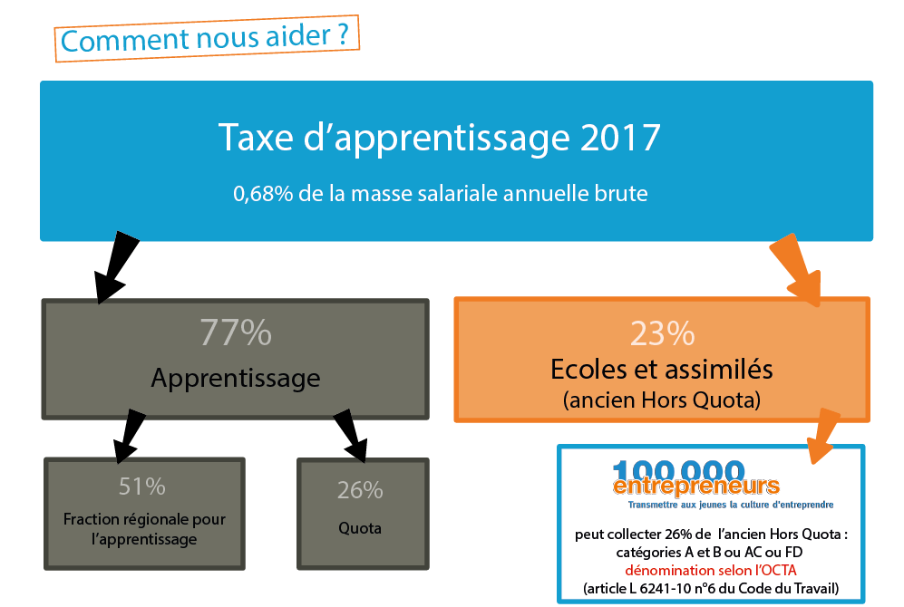 taxe apprentissage 2017