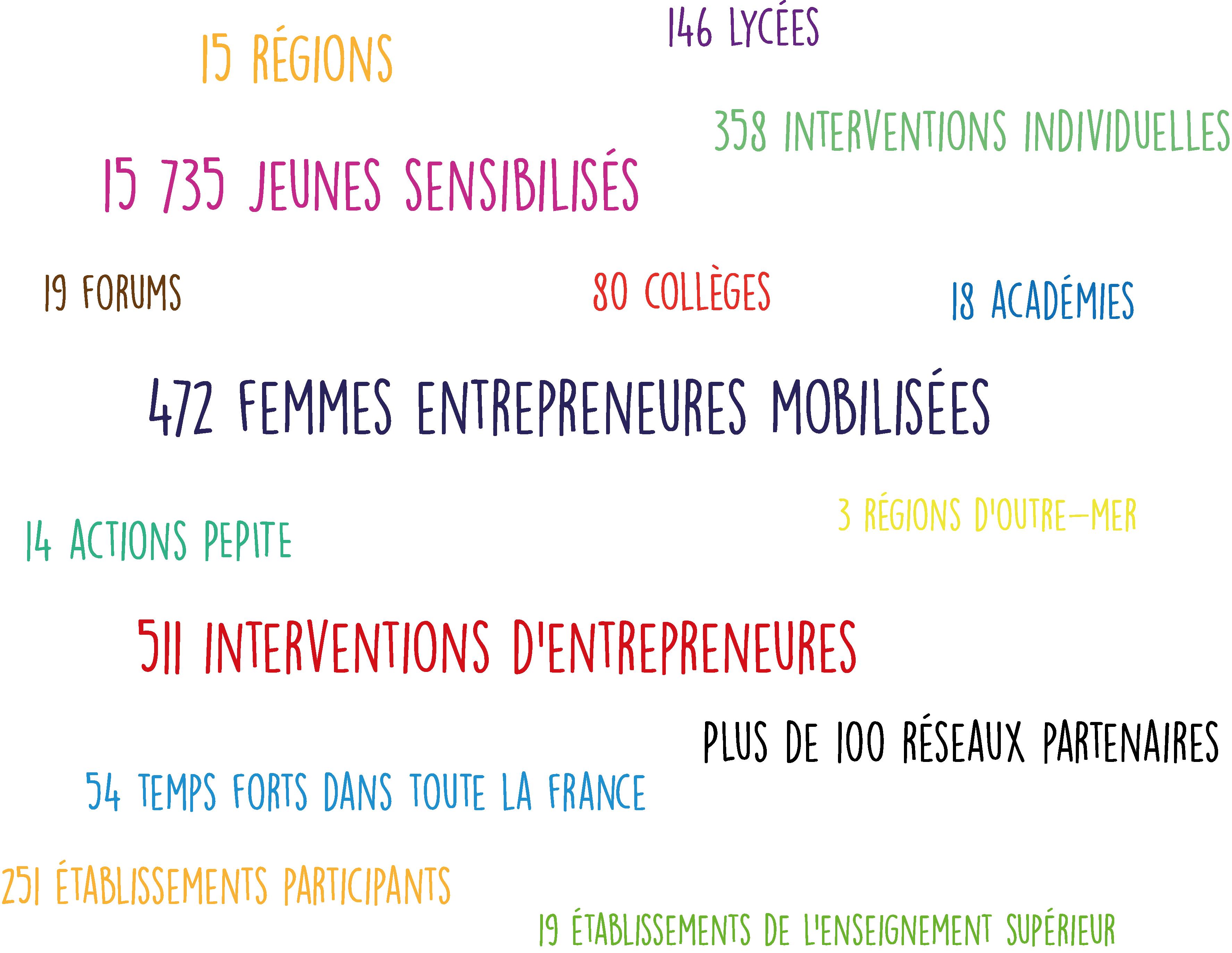 Bilan SemaineEF 2017